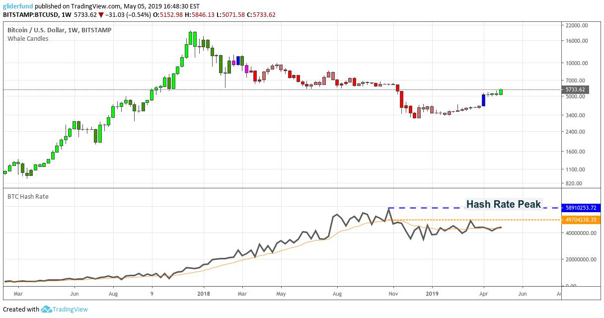Bitcoin Trading Asia