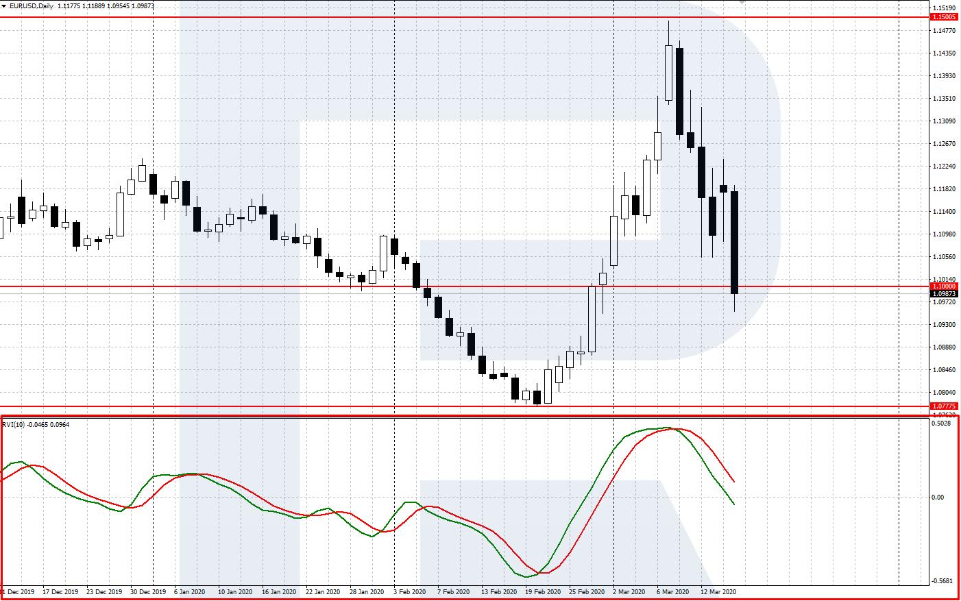 tirdzniecības signāli