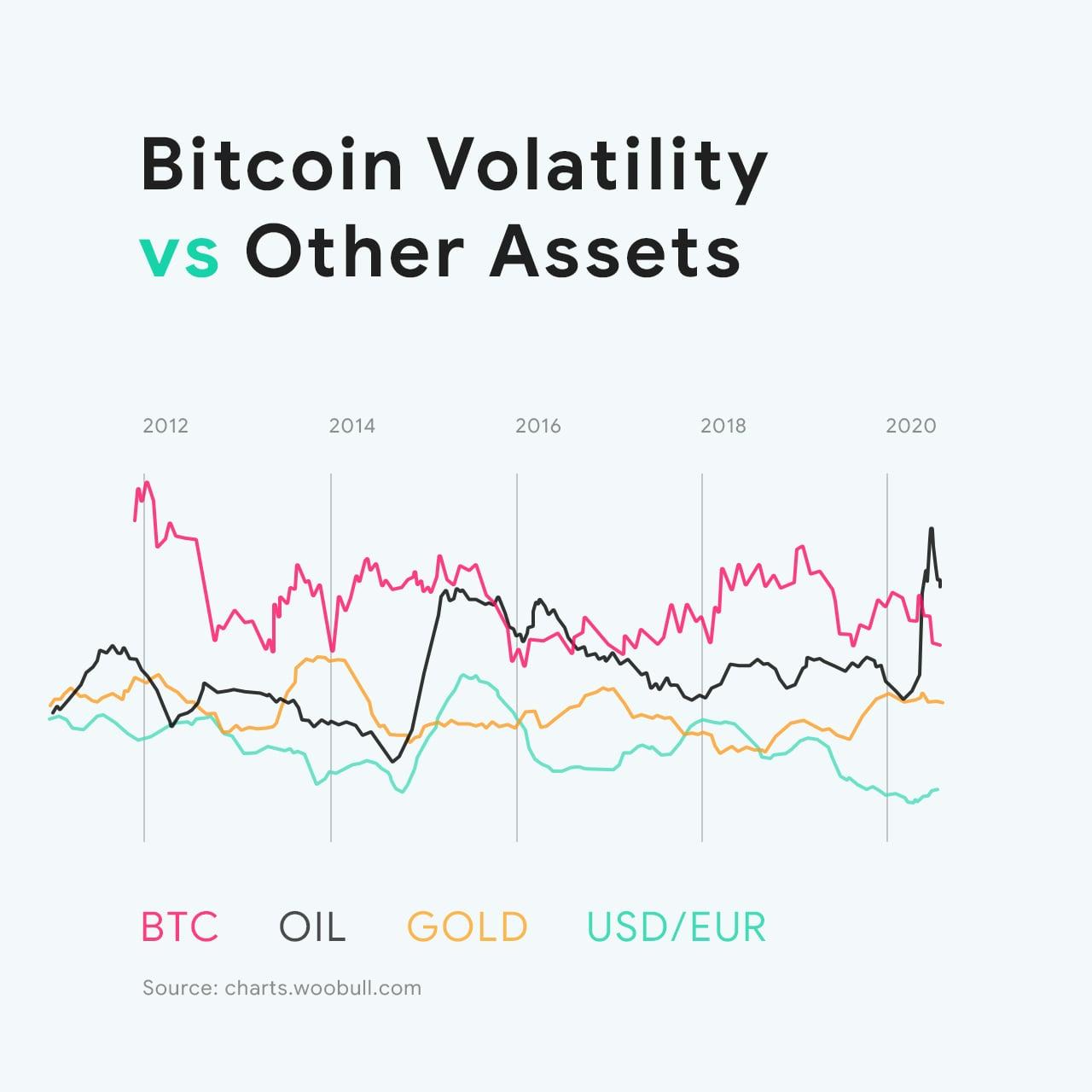 Kāpēc Ieguldīt Bitcoin Zeltā - Bitcoin Vs USD Chart