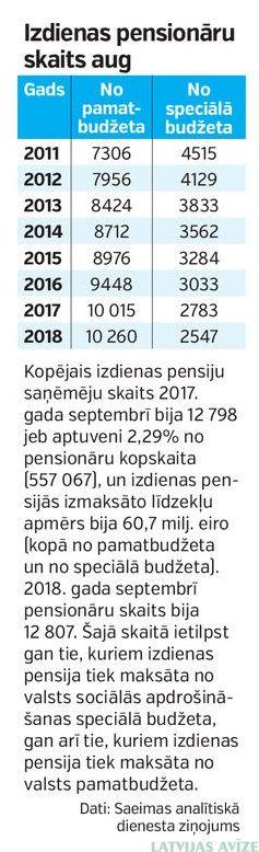 Algu kalkulators (sākot no 2020. gada)