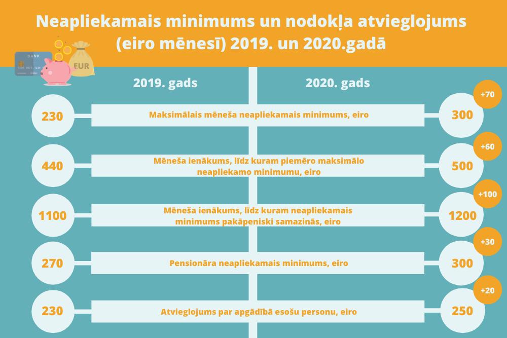 Iedzīvotāji piepelnās: lielākā daļa papildus algai nopelna līdz 50 eiro