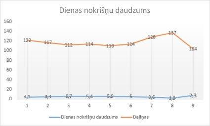 diagrammas vai tendenču līnijas)