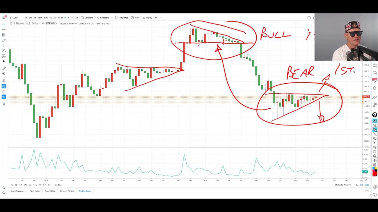 bitcoin likme pret dolāru šodienas diagrammā