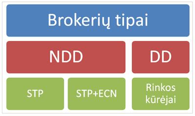Bināro Iespēju Forex Brokeri