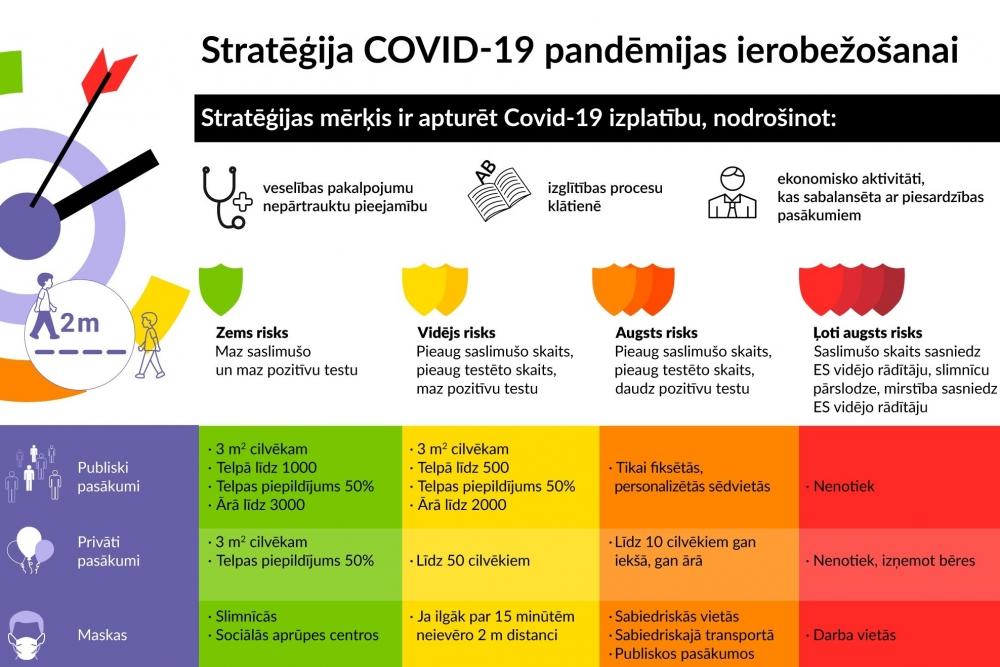 ziņu iespēju stratēģija)