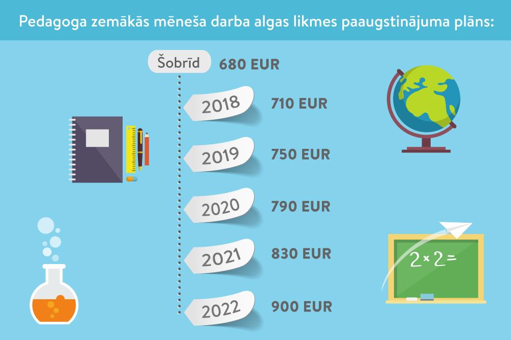 minimālās likmes variants