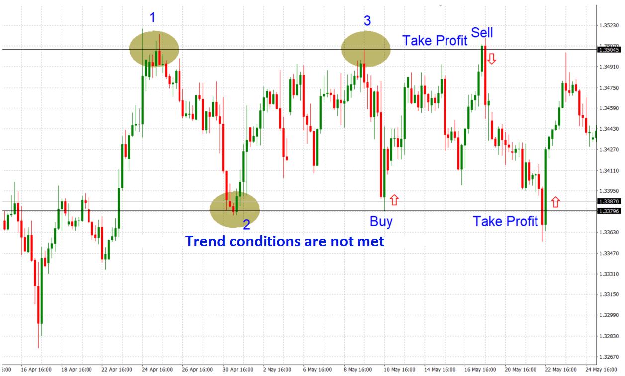 Kā tirgot Forex tendences?