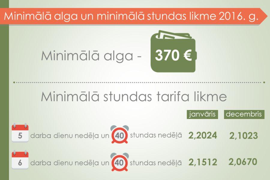 minimālās likmes iespējas)
