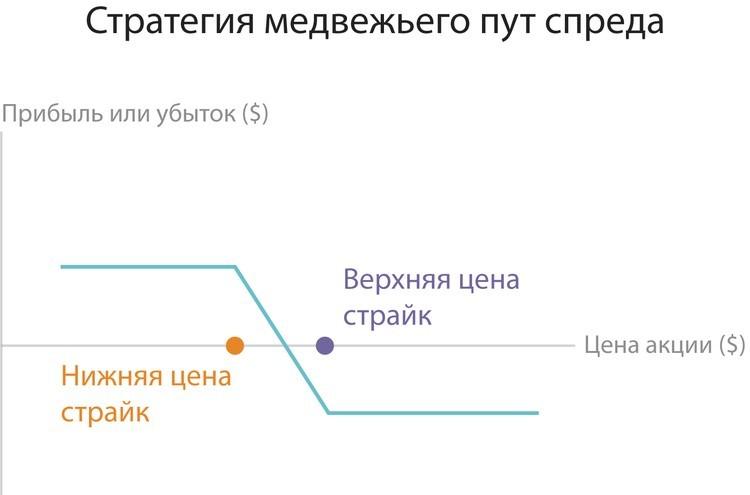 Tirdzniecības līgumi dabasgāzes binārā opciju
