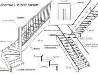 kāpņu iespēja ar minimālu ieguldījumu)