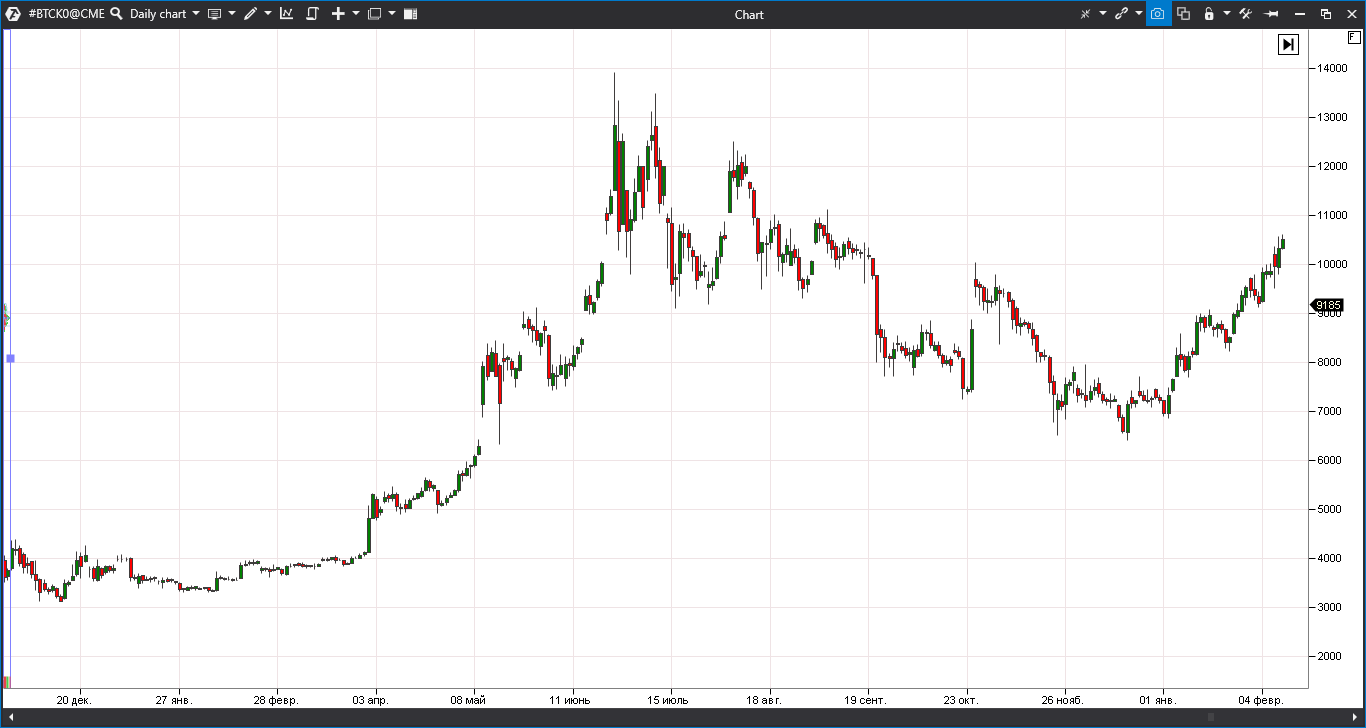 bitcoin dinamika