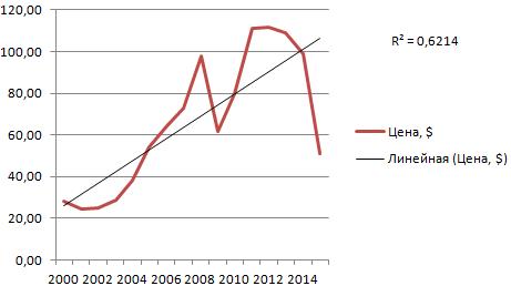 tendenču līnija statistikā rāda