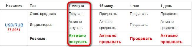 bināro opciju signāli tabulā)