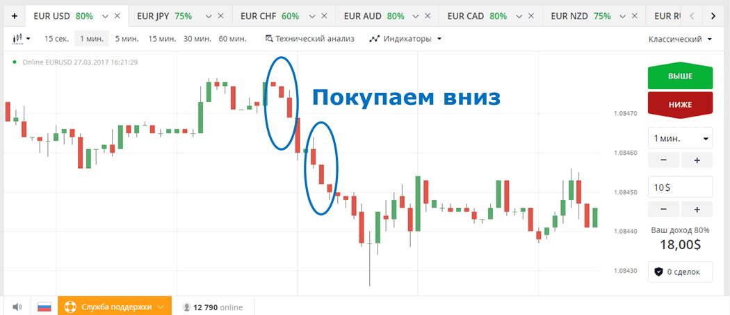 binārās opcijas no viena dolāra