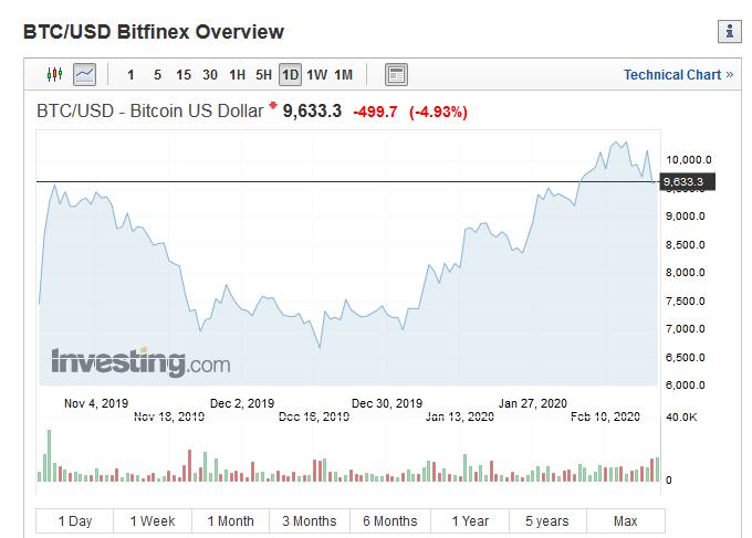 bitcoin cena dažādās biržās)