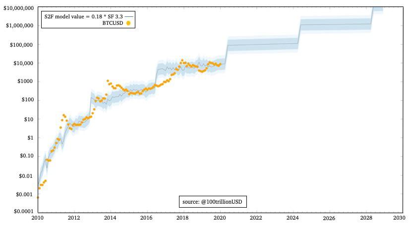 Bitcoin naudas likmju dinamikas grafiks nopelnīt naudu interneta lietojumprogrammā androd