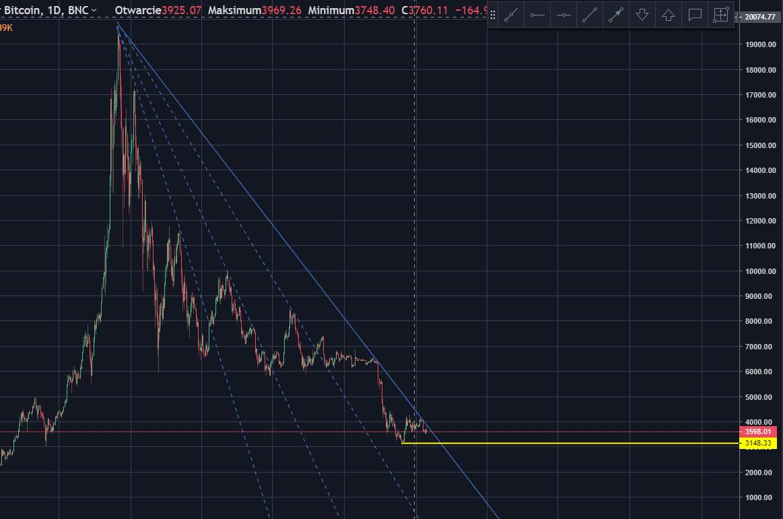 Bitcoin prognoze gada beigm)