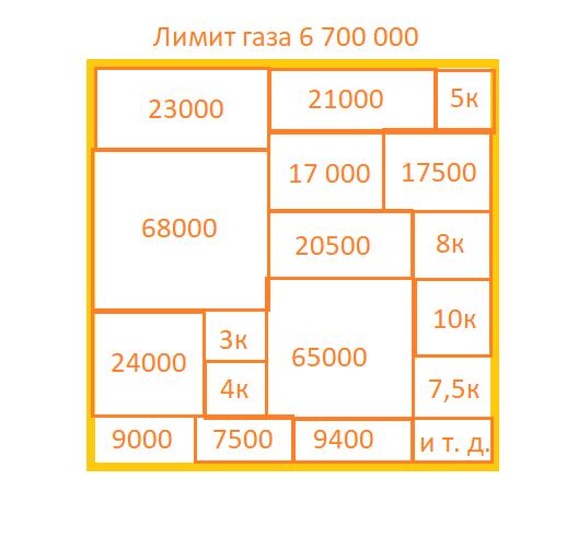 bitcoin tīkla sastrēgumi)