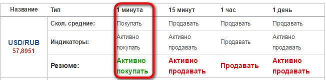 binārās opcijas šodien)