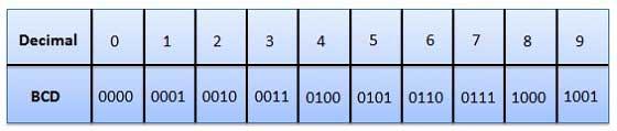kļūdas kods binārā)