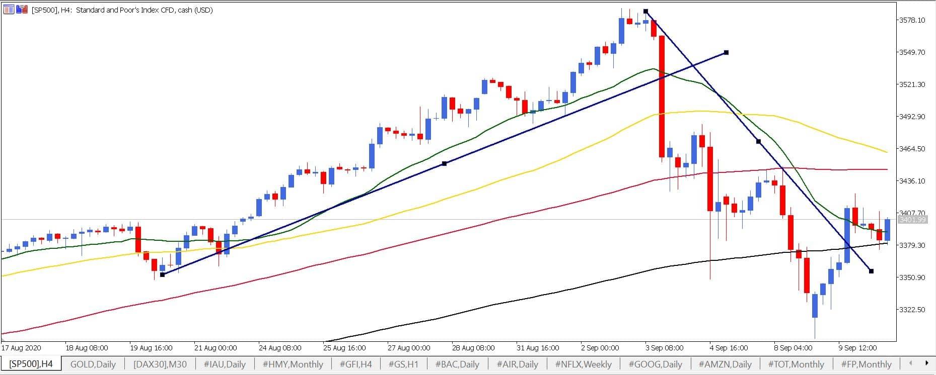 kā noteikt tendences līnijas tendenci stabila attālā peļņa