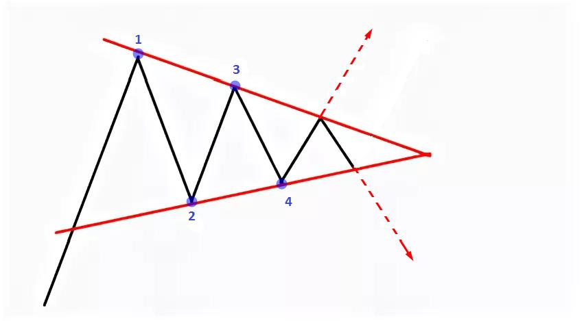 trīsstūris tirdzniecībā