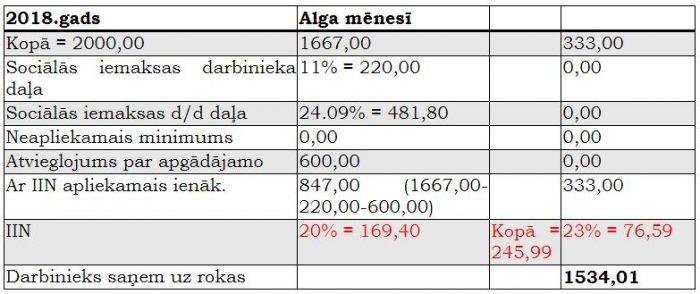 maksāt reālos ienākumus internetā)