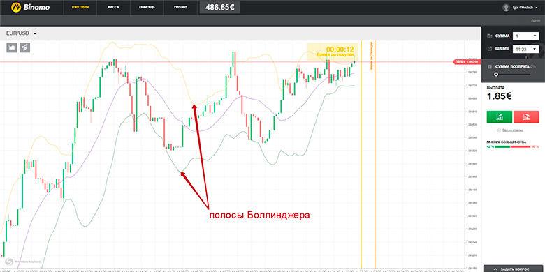 Akcijas, opcijas un ETF