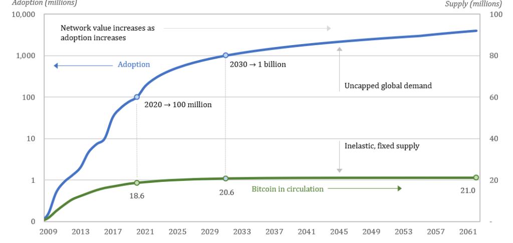 Bitcoin dinamika visu laiku)