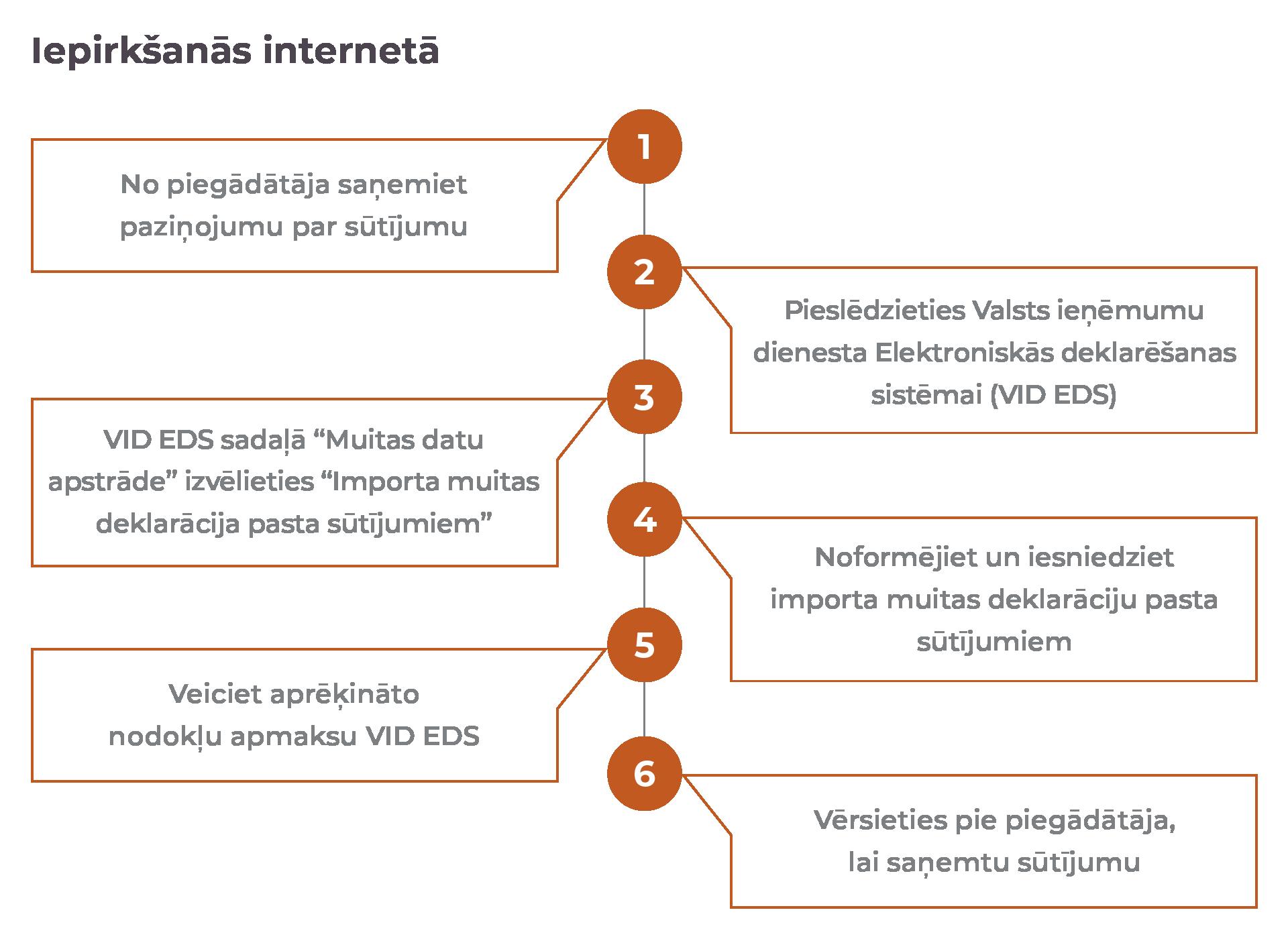 interneta ieņēmumi tīklā