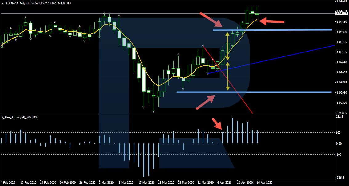 signāla tirdzniecības stratēģija