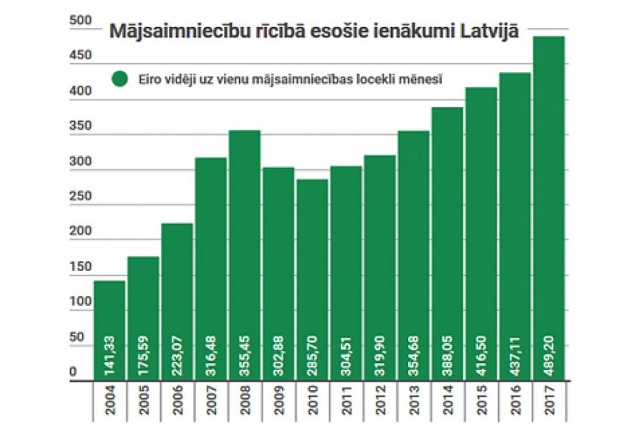 ļoti augsts ienākumu internets)