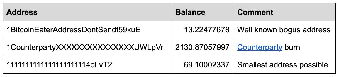 ieguldot Bitcoin projektos 2020 kur ātri nopelnīt dolāru