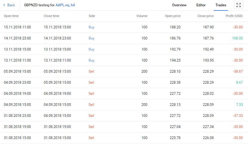 tirgotāja tirdzniecības algoritms)