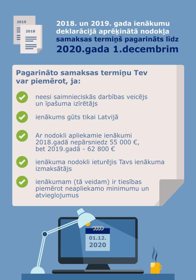 Praktiska informācija, kā ātri iesniegt VID ienākumu deklarāciju - Nozares - Financenet - TVNET