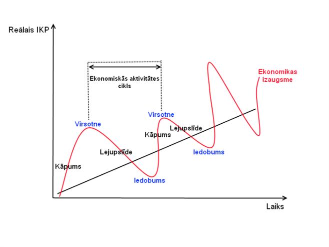 reālā iespēju diagramma