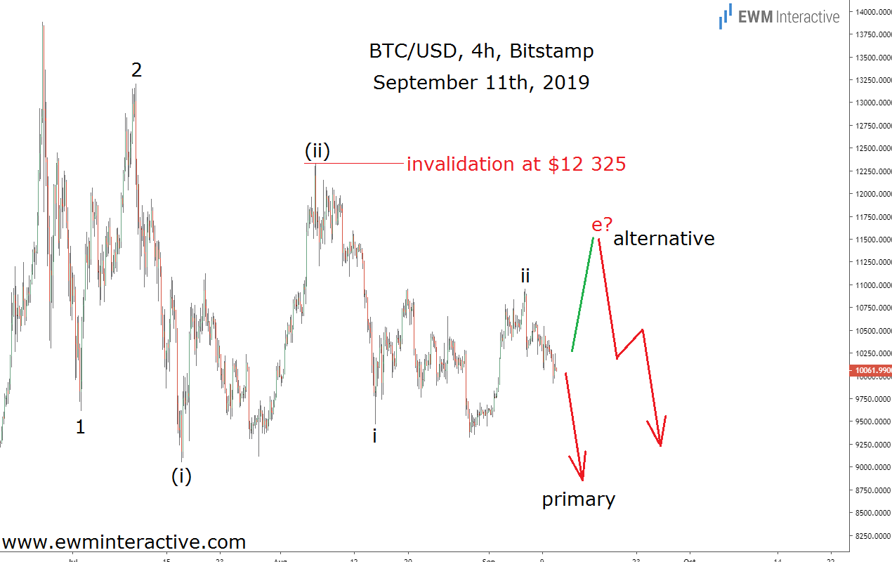 Bitcoin vs dolāra diagramma video iespēju stratēģija