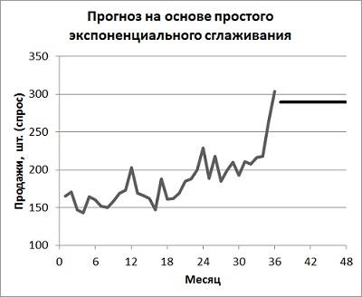 ekstrapolācija pa tendences līniju)