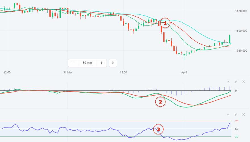 Signāli un stock tirdzniecības stratēģijas līdz binārā iespējām un Forex