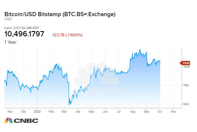 Bitcoin cenu prognoze 11. augustam - BTC var atjaunināt savus rekordus