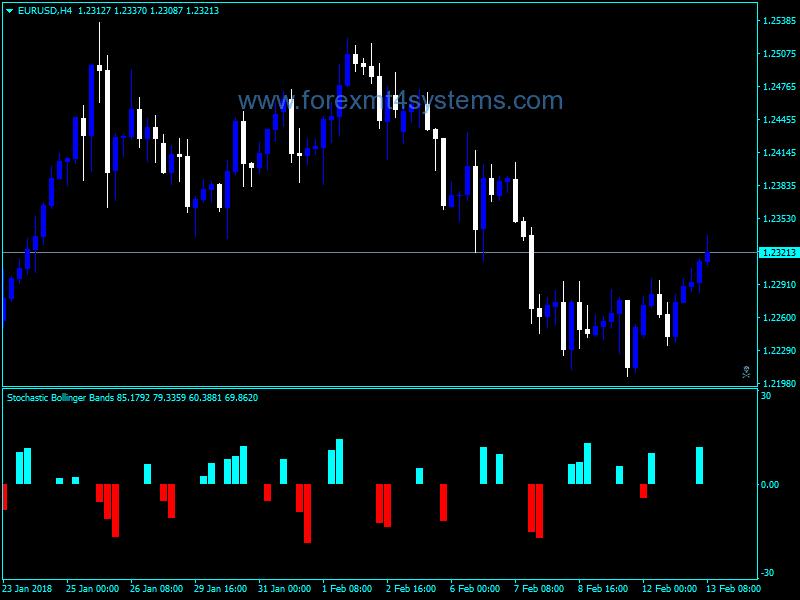 Fibonači - Trading stratēģija bināro opcijas | treniņš