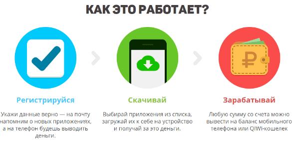 ienākumi, izmantojot mobilo internetu)