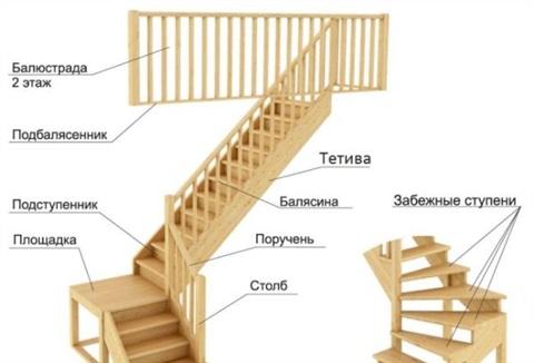 Kā plānot kāpnes uz bēniņiem. Kā pats izgatavot kāpnes uz bēniņiem: plāni un aprēķins