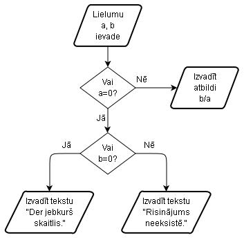 vāja stratēģa algoritms bez rādītājiem