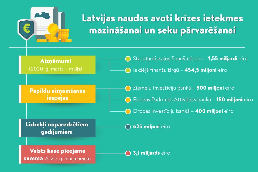 populāri investīciju projekti internetā