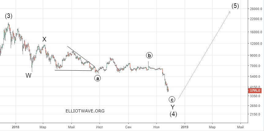Bitcoin izaugsmes diagramma gadam)