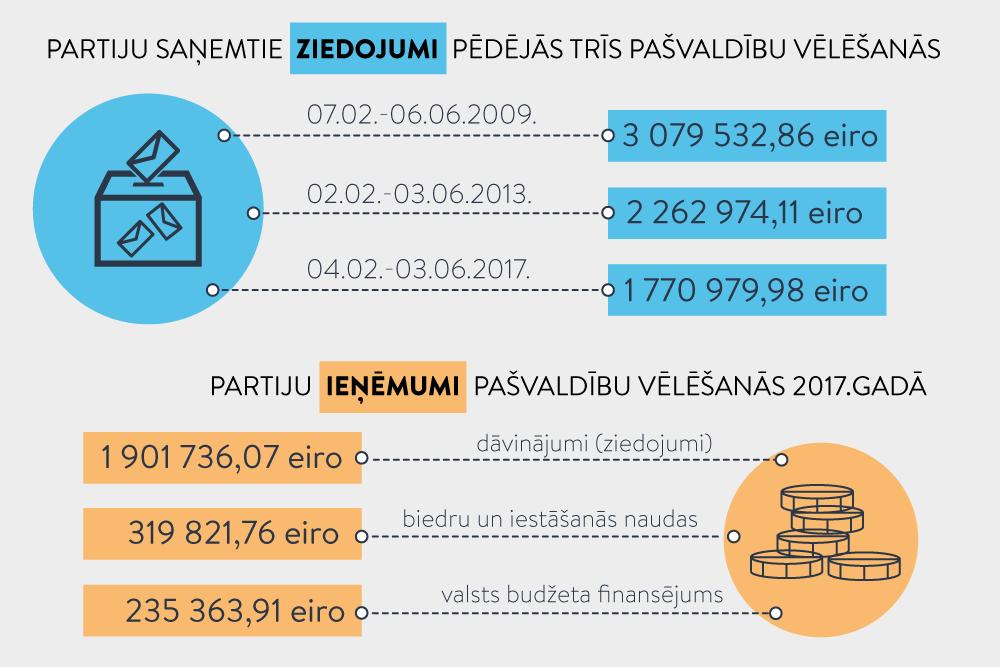 ieņēmumi no interneta straumēm)