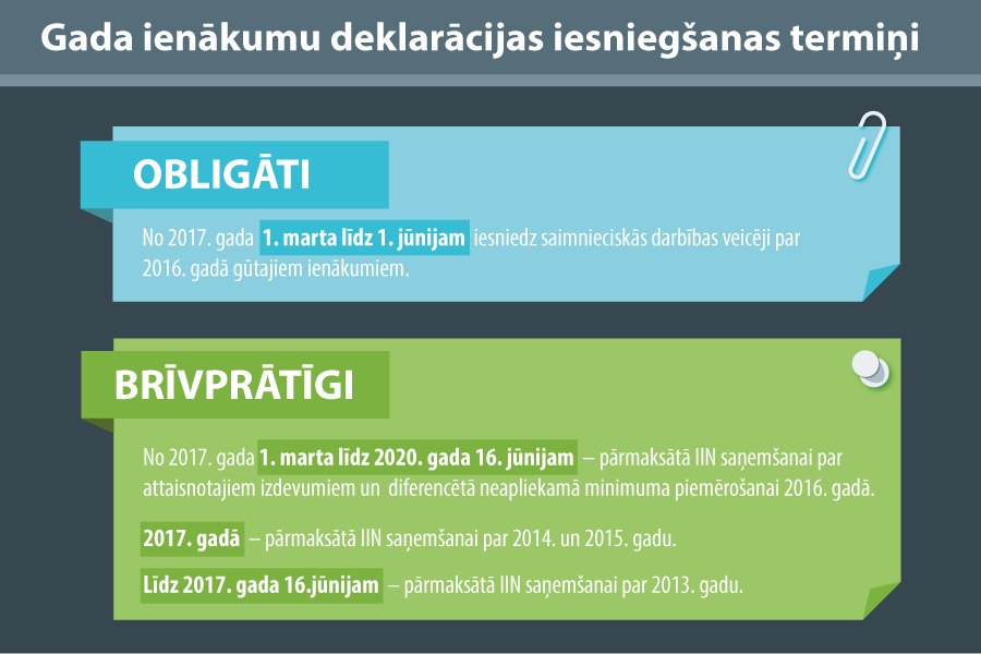 Brīvprātīgā gada ienākumu deklarācija