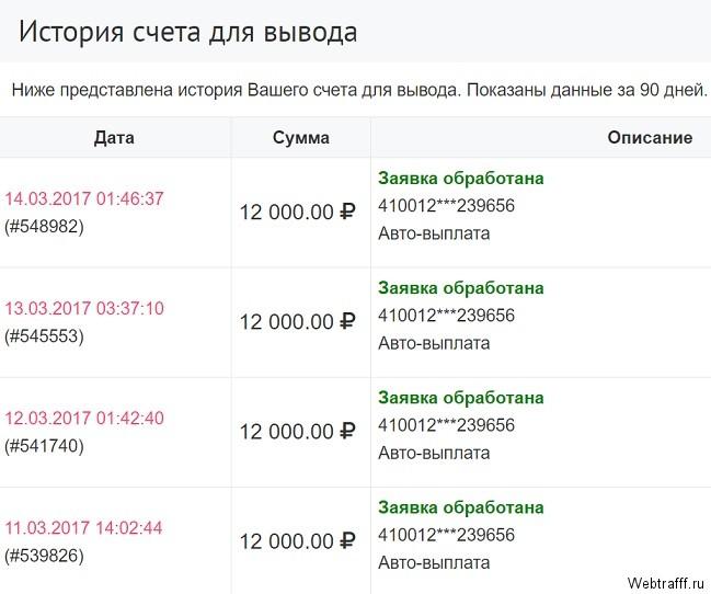 ienākumi, izmantojot internetu pēc likmēm)