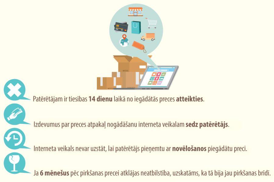 Kas jāievēro tiem, kas vēlas pārdot preces vai pakalpojumus internetā